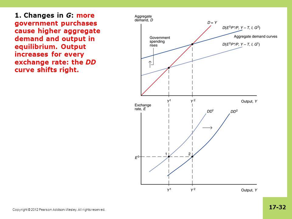1. Changes in G: more government purchases cause higher aggregate demand and output in equilibrium.