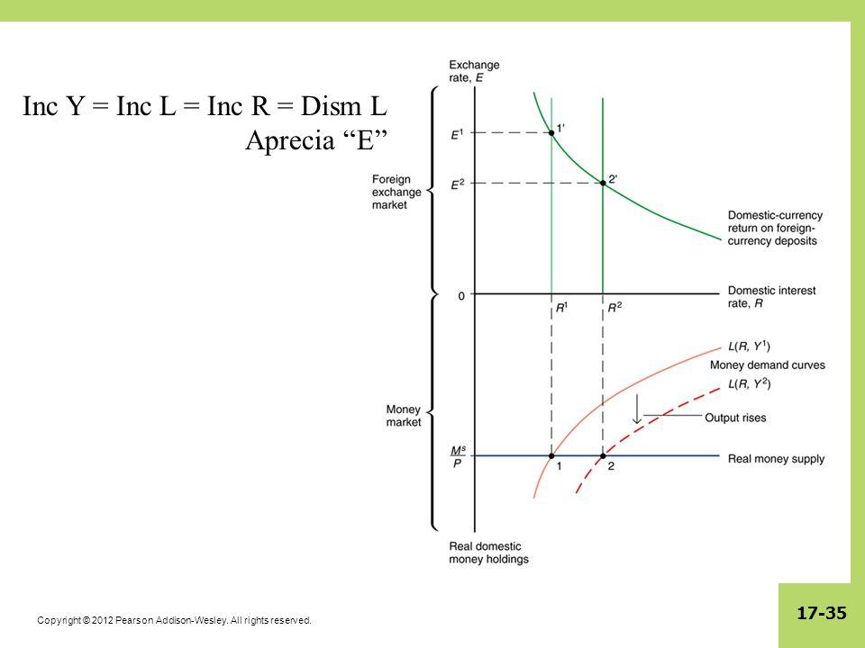 Inc Y = Inc L = Inc R = Dism L