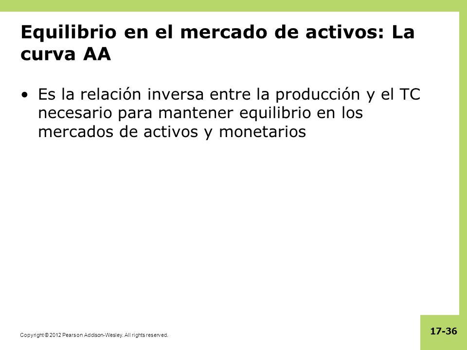 Equilibrio en el mercado de activos: La curva AA