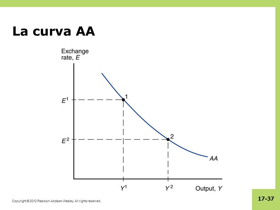 La curva AA