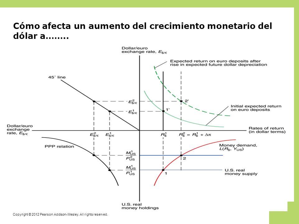 Cómo afecta un aumento del crecimiento monetario del dólar a……..