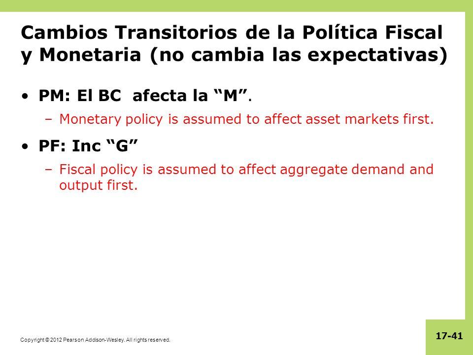 Cambios Transitorios de la Política Fiscal y Monetaria (no cambia las expectativas)