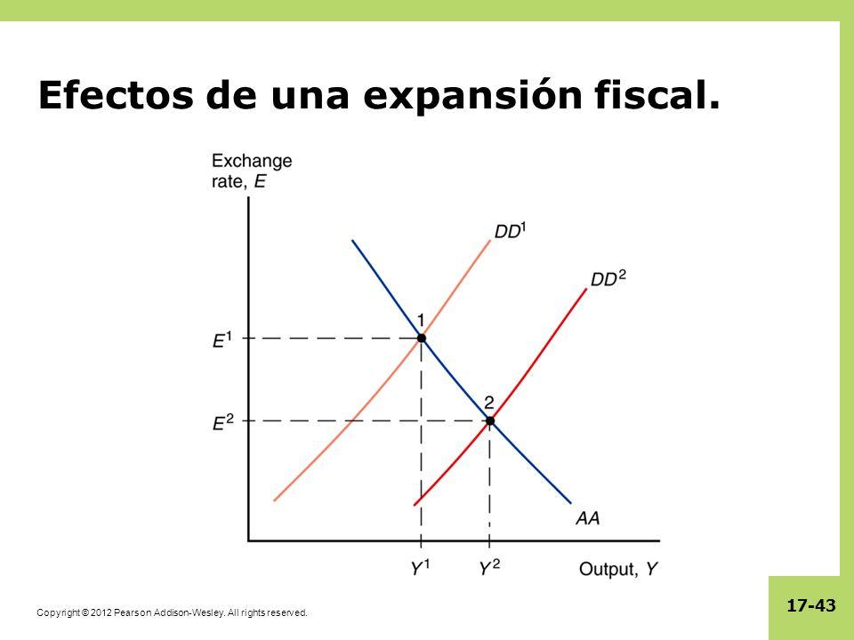 Efectos de una expansión fiscal.