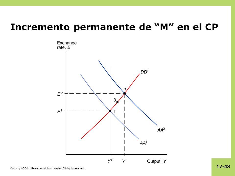 Incremento permanente de M en el CP