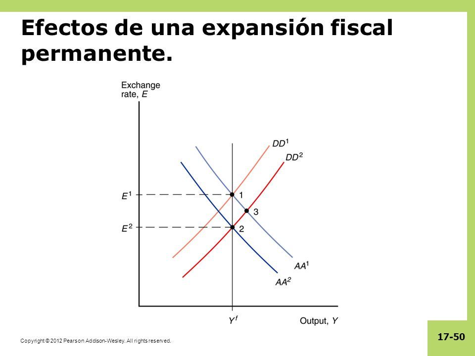 Efectos de una expansión fiscal permanente.