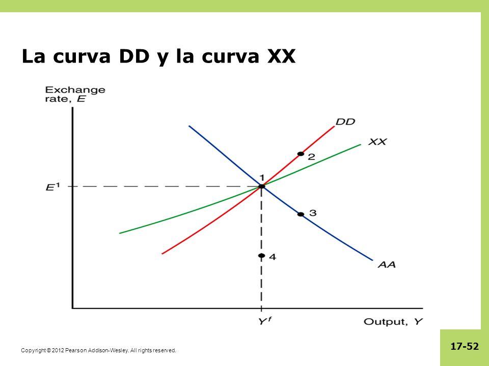 La curva DD y la curva XX