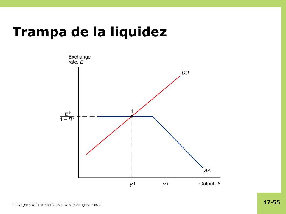 Trampa de la liquidez