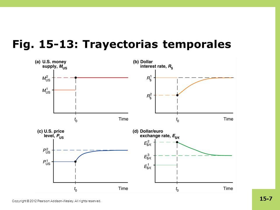 Fig. 15-13: Trayectorias temporales