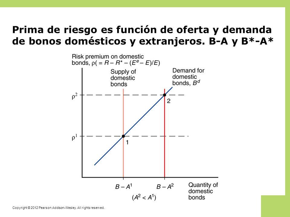 Prima de riesgo es función de oferta y demanda de bonos domésticos y extranjeros. B-A y B*-A*