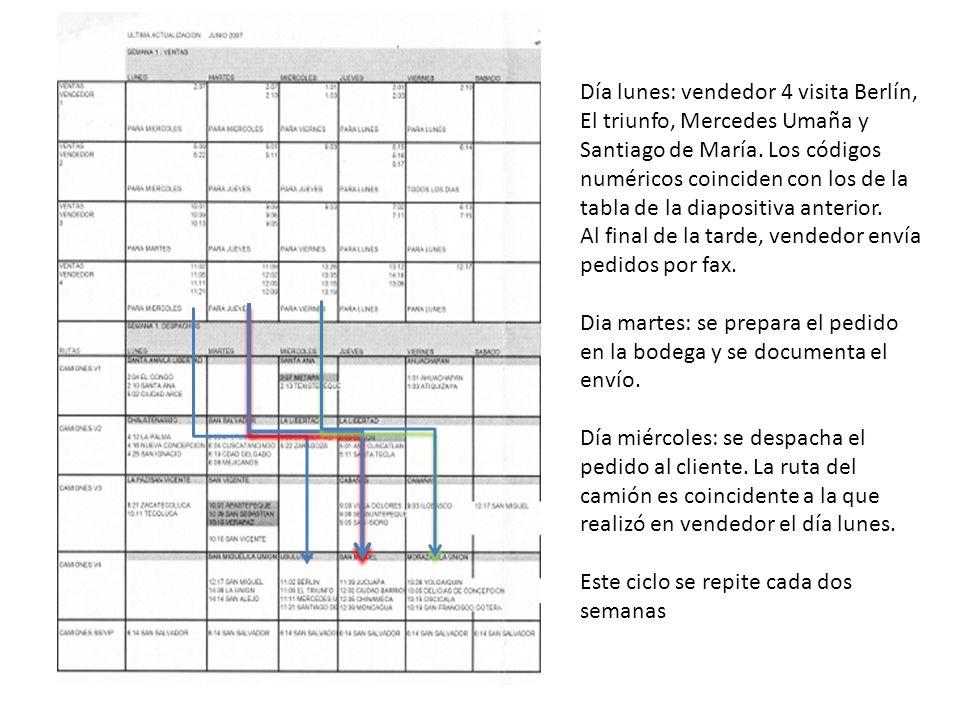Día lunes: vendedor 4 visita Berlín, El triunfo, Mercedes Umaña y Santiago de María. Los códigos numéricos coinciden con los de la tabla de la diapositiva anterior.