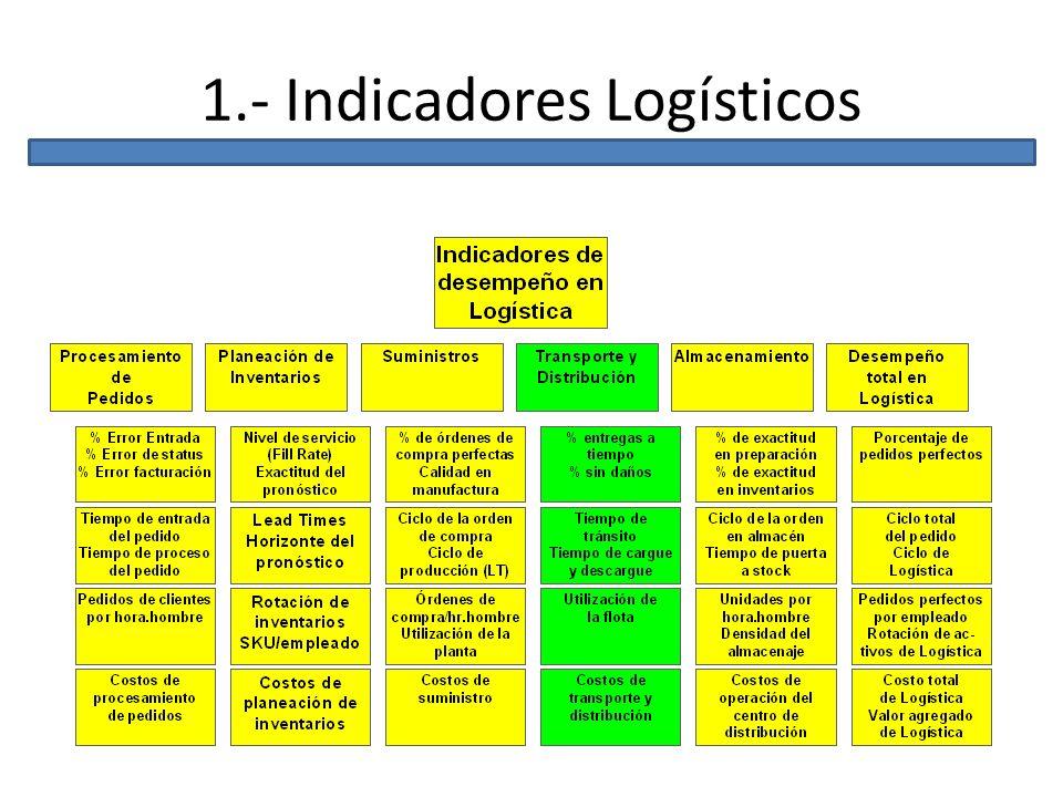 1.- Indicadores Logísticos