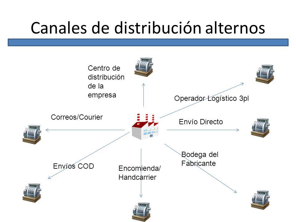 Canales de distribución alternos