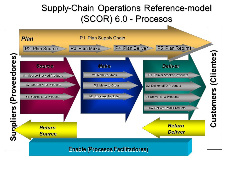 Supply-Chain Operations Reference-model (SCOR) 6.0 - Procesos