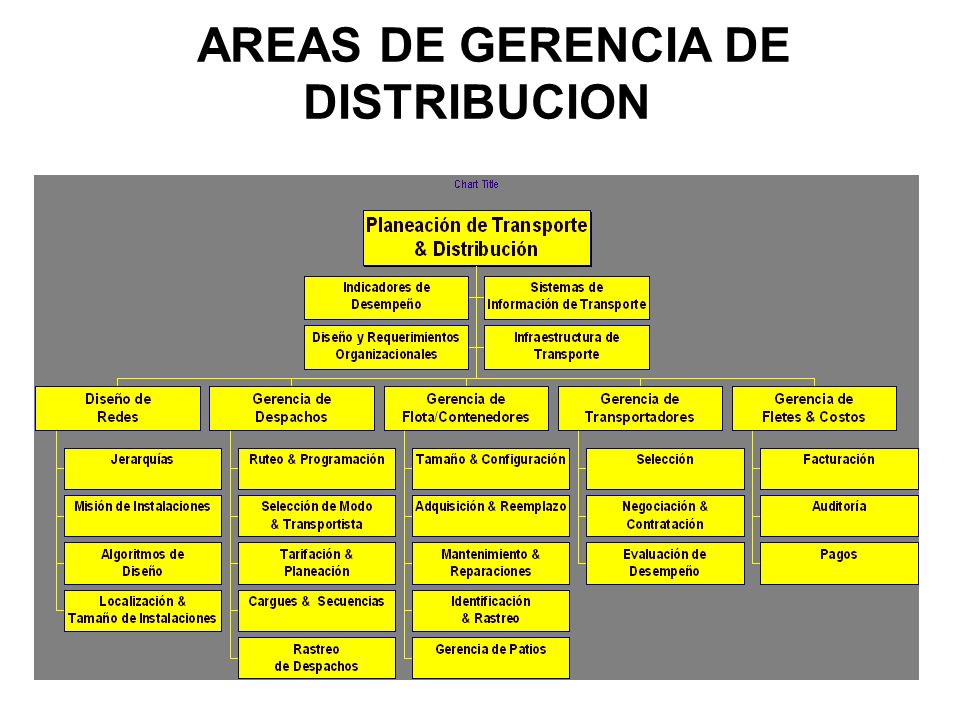 AREAS DE GERENCIA DE DISTRIBUCION