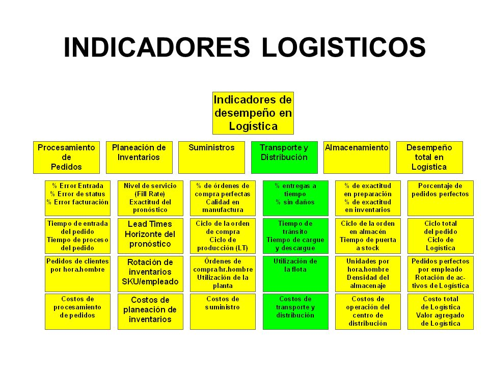Kpi logistica y supply chain indicadores