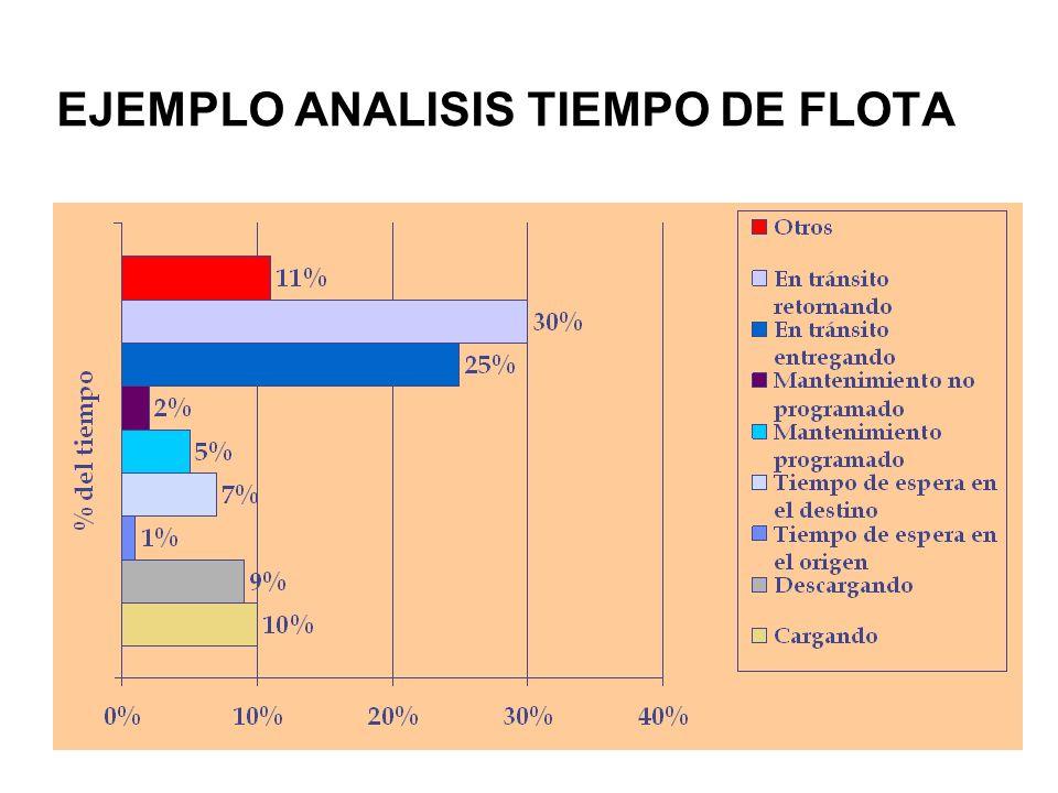 EJEMPLO ANALISIS TIEMPO DE FLOTA