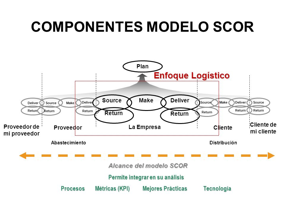 mcdonald s scor model The supply chain operations reference model (scor) is a management tool  used to address, improve, and communicate supply chain.
