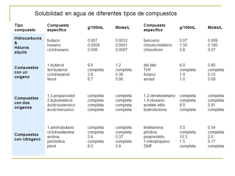 Solubilidad en agua de diferentes tipos de compuestos