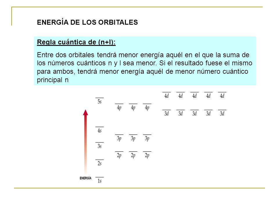 ENERGÍA DE LOS ORBITALES