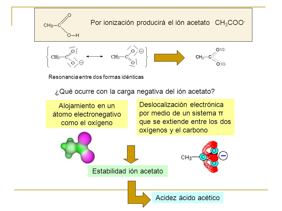Por ionización producirá el ión acetato CH3COO-