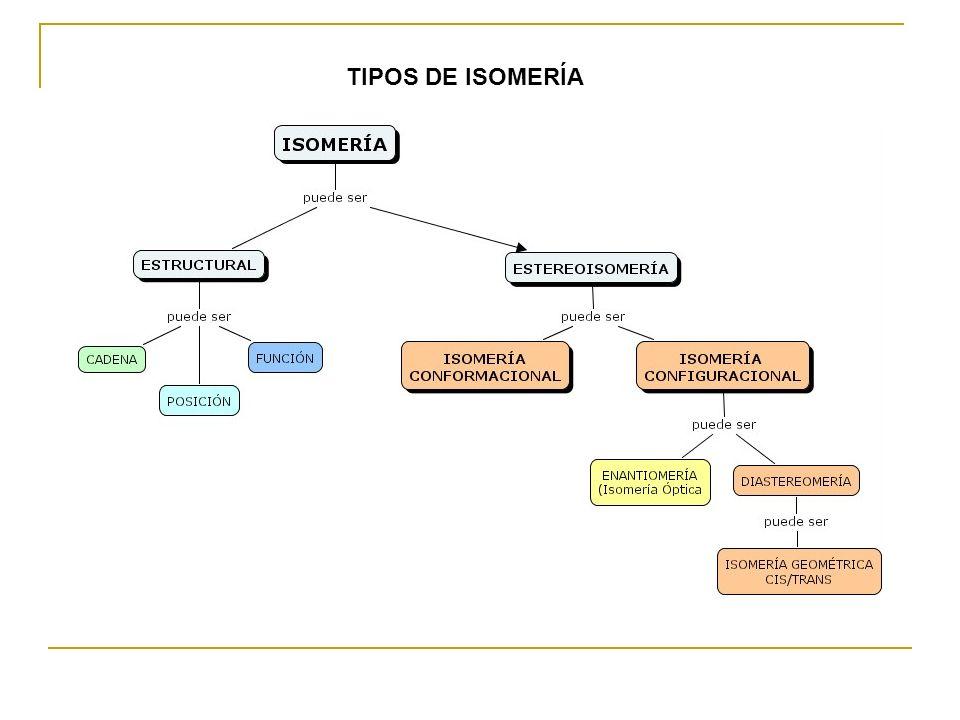 TIPOS DE ISOMERÍA