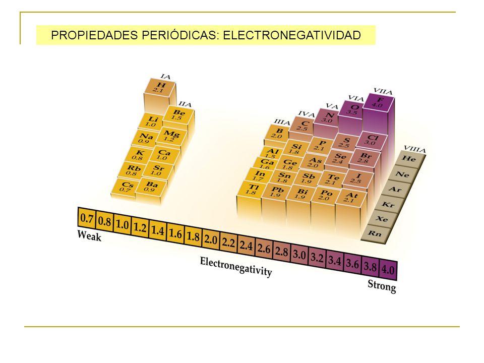 PROPIEDADES PERIÓDICAS: ELECTRONEGATIVIDAD