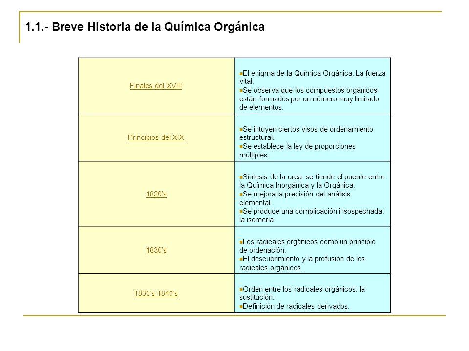 1.1.- Breve Historia de la Química Orgánica