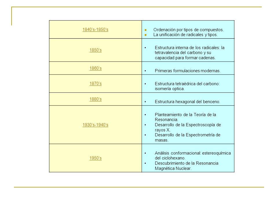 1840's-1850's Ordenación por tipos de compuestos. La unificación de radicales y tipos. 1850's.