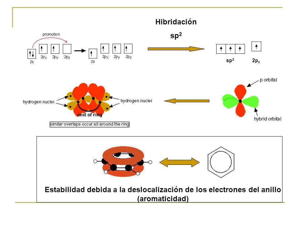Hibridación sp2. sp2. 2pz.