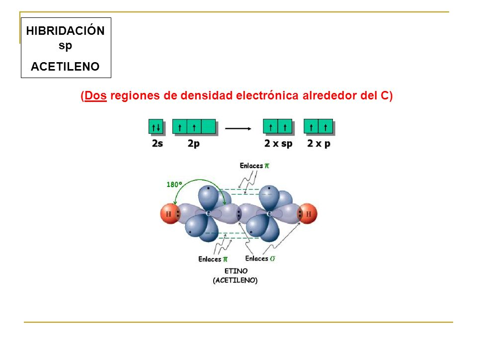(Dos regiones de densidad electrónica alrededor del C)