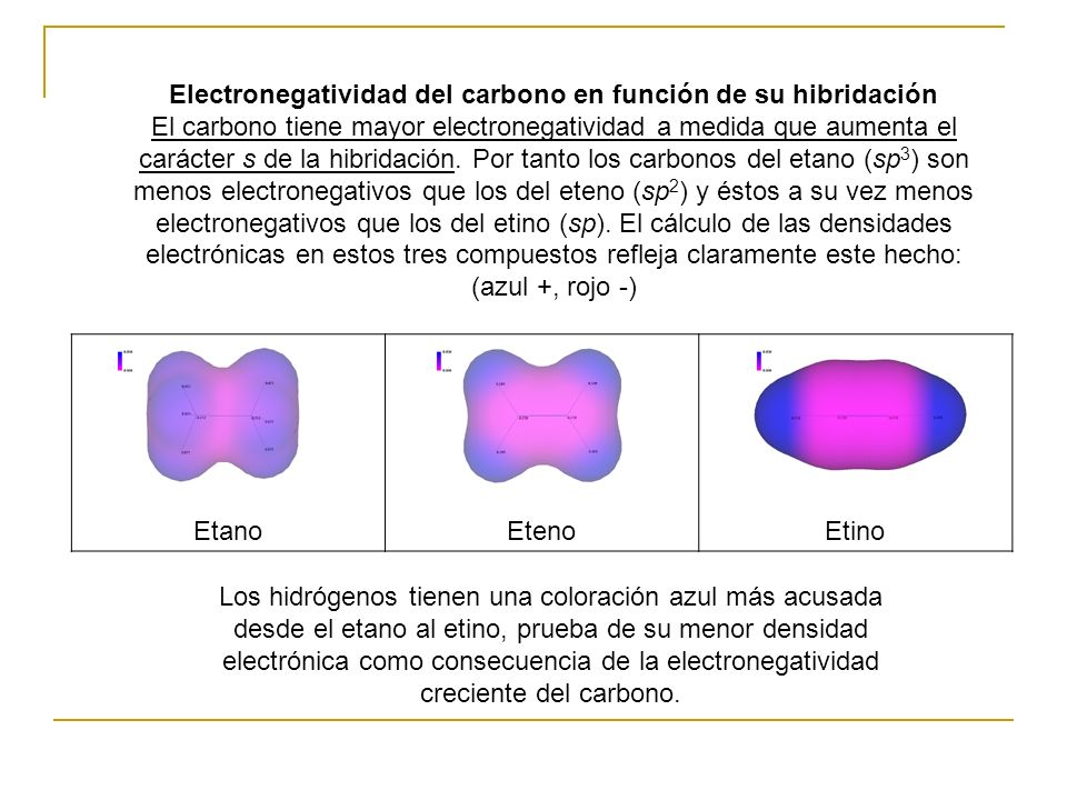 Electronegatividad del carbono en función de su hibridación El carbono tiene mayor electronegatividad a medida que aumenta el carácter s de la hibridación. Por tanto los carbonos del etano (sp3) son menos electronegativos que los del eteno (sp2) y éstos a su vez menos electronegativos que los del etino (sp). El cálculo de las densidades electrónicas en estos tres compuestos refleja claramente este hecho: (azul +, rojo -)