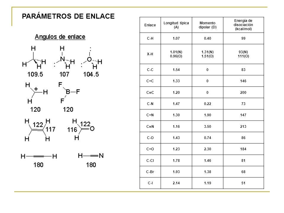 Energía de disociación (kcal/mol)
