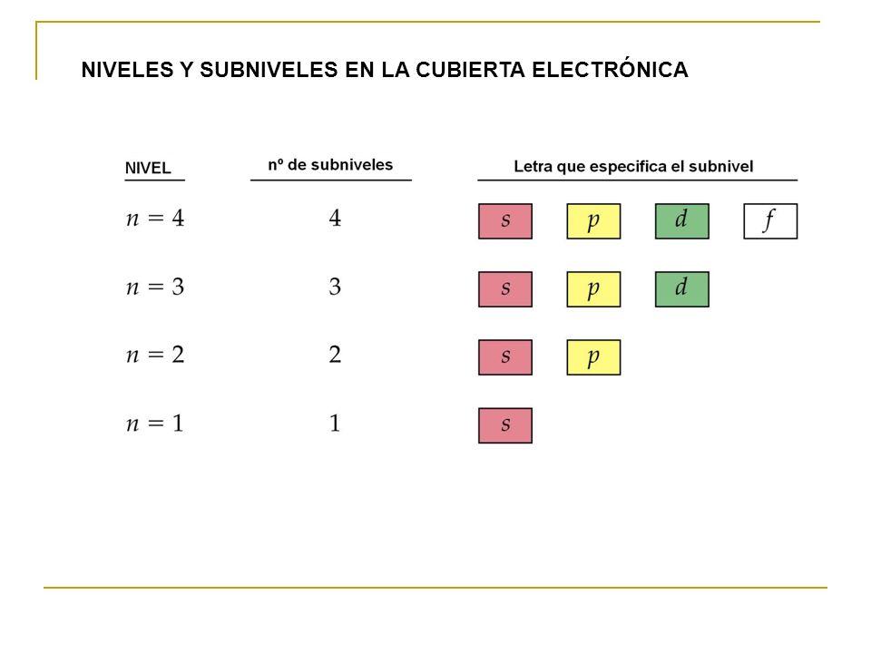 NIVELES Y SUBNIVELES EN LA CUBIERTA ELECTRÓNICA