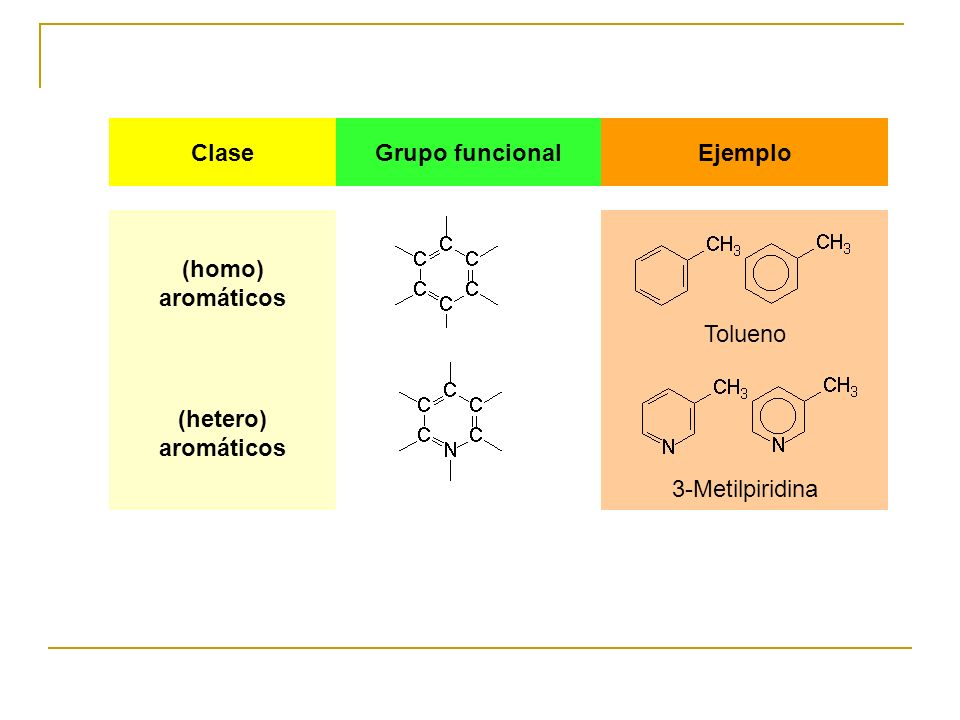 Clase Grupo funcional. Ejemplo. (homo) aromáticos.