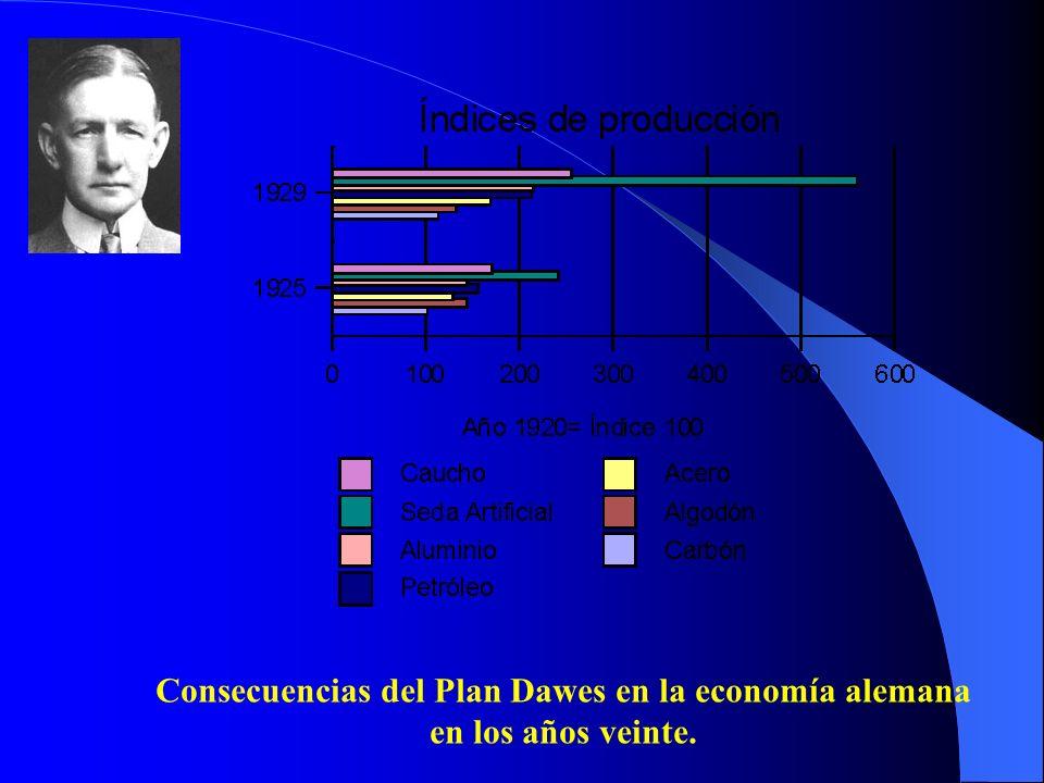 Consecuencias del Plan Dawes en la economía alemana en los años veinte.