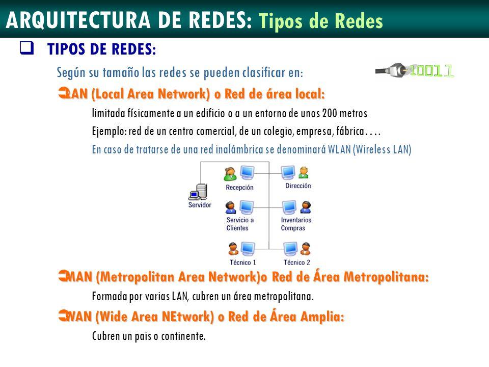 ARQUITECTURA DE REDES: Tipos de Redes