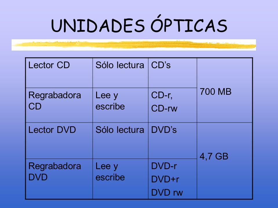 UNIDADES ÓPTICAS Lector CD Sólo lectura CD's 700 MB Regrabadora CD