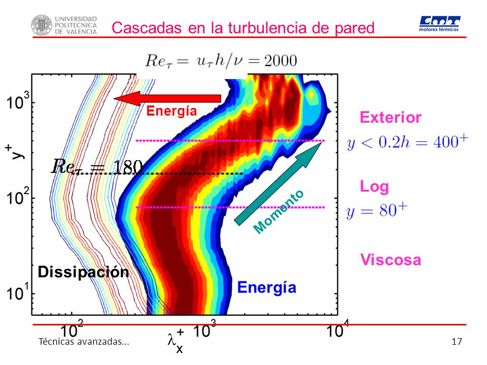 Cascadas en la turbulencia de pared