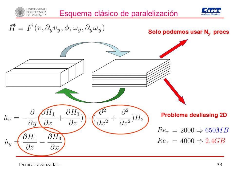 Esquema clásico de paralelización