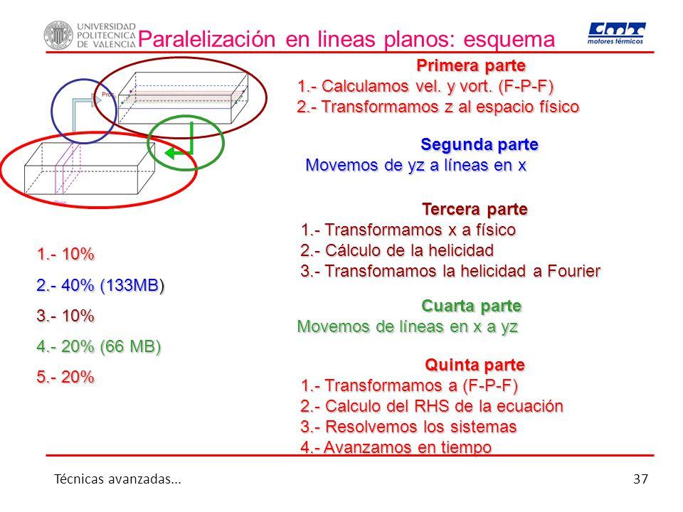Paralelización en lineas planos: esquema