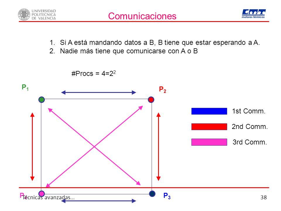 Comunicaciones Si A está mandando datos a B, B tiene que estar esperando a A. Nadie más tiene que comunicarse con A o B.