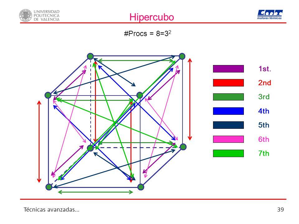 Hipercubo #Procs = 8=32 1st. 2nd 3rd 4th 5th 6th 7th