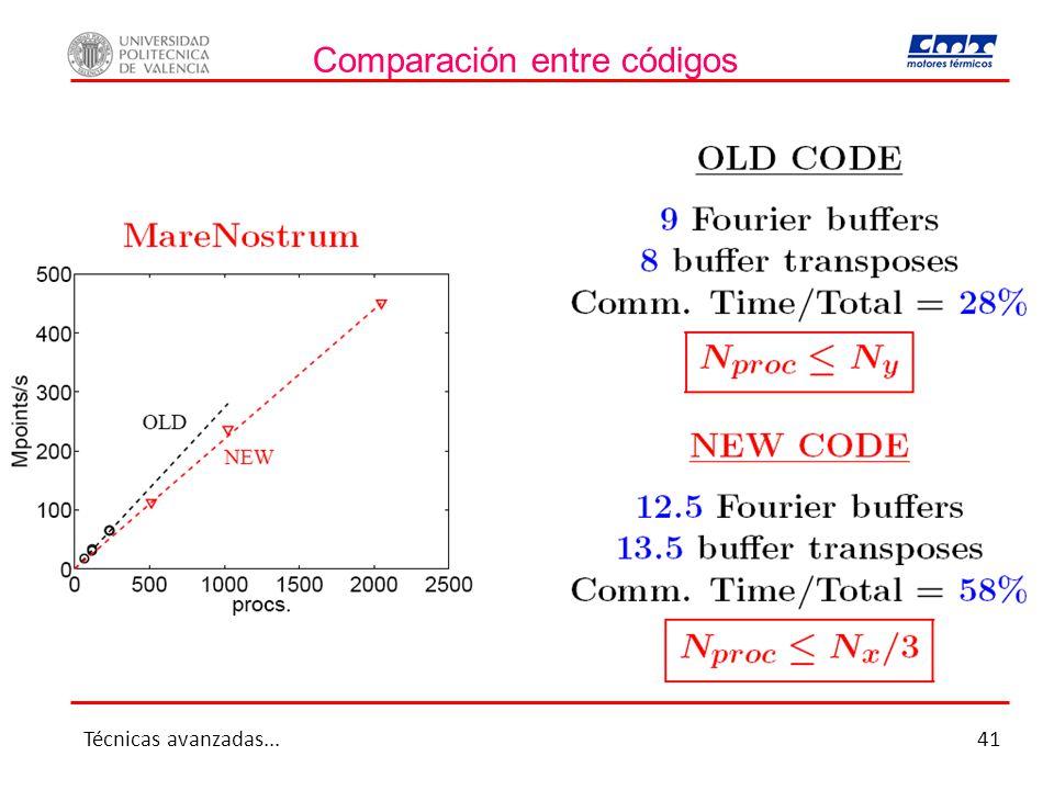 Comparación entre códigos