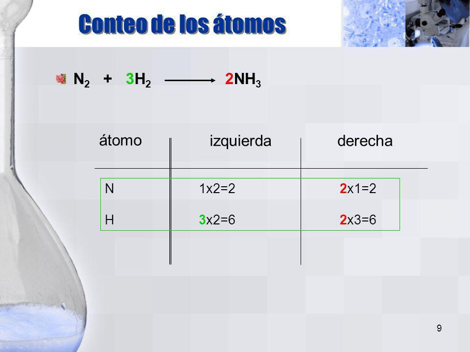 Conteo de los átomos N2 + 3H2 2NH3 átomo izquierda derecha