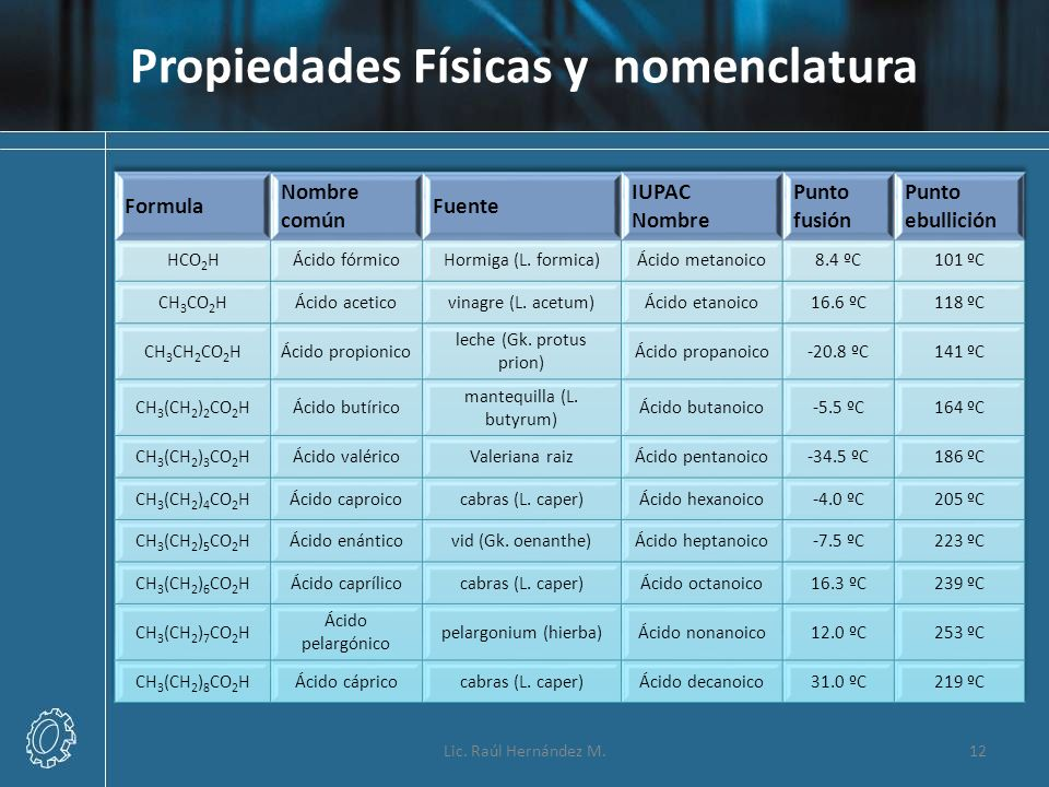 Propiedades Físicas y nomenclatura