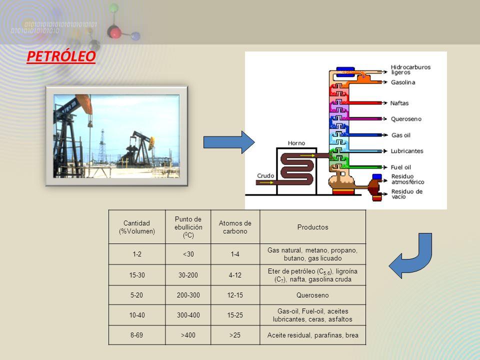 PETRÓLEO Cantidad (%Volumen) Punto de ebullición (0C)