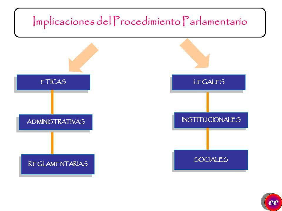 Implicaciones del Procedimiento Parlamentario