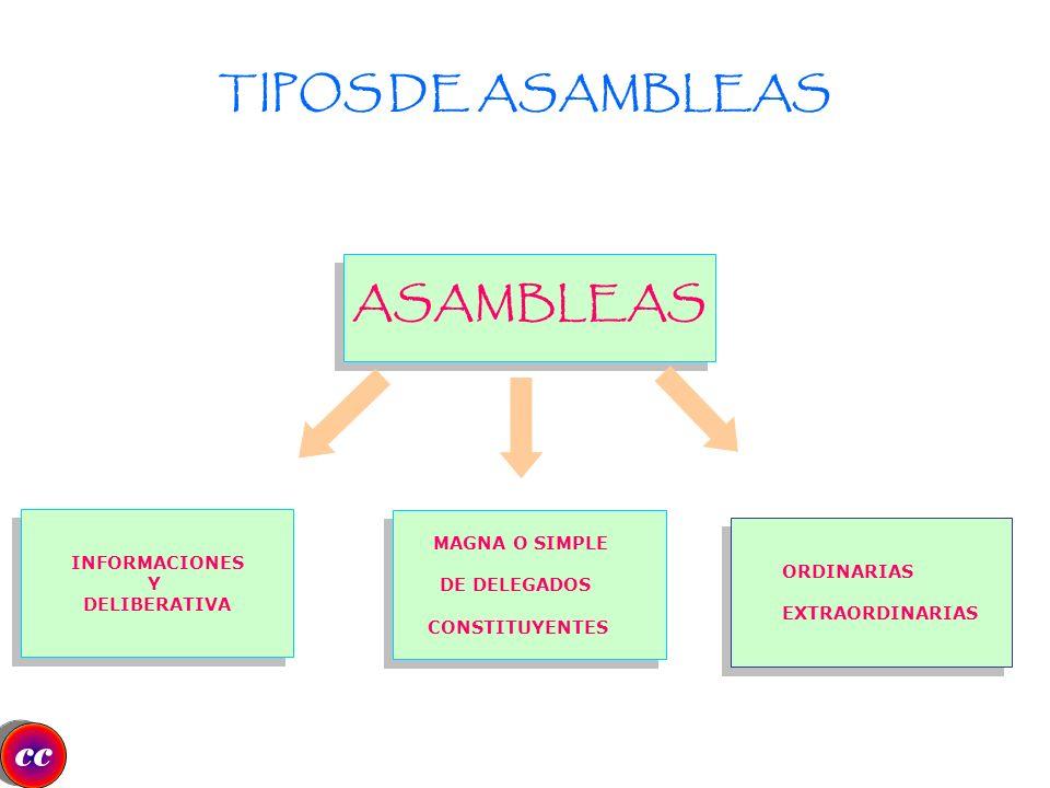 TIPOS DE ASAMBLEAS ASAMBLEAS
