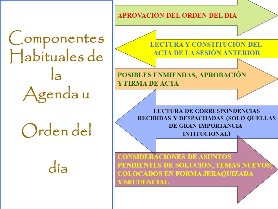 Componentes Habituales de la Agenda u Orden del día