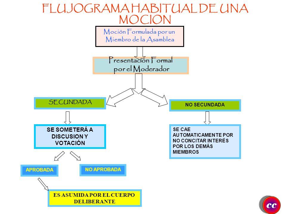 FLUJOGRAMA HABITUAL DE UNA MOCION